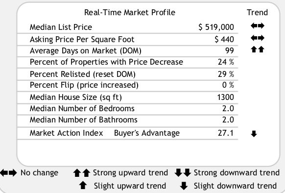 Market trends River North July 25 2018